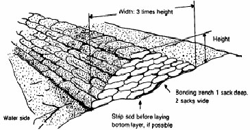 In The Following Diagrams You Will See How To Place Sandbags For Water Protection Such As A Levee Or Protect Your Home